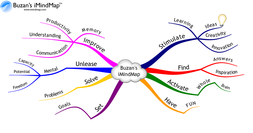 buzan-mindmap-dyslexia-solution.jpg