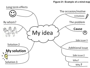 Figure-21-mind-map-dyslexia-small